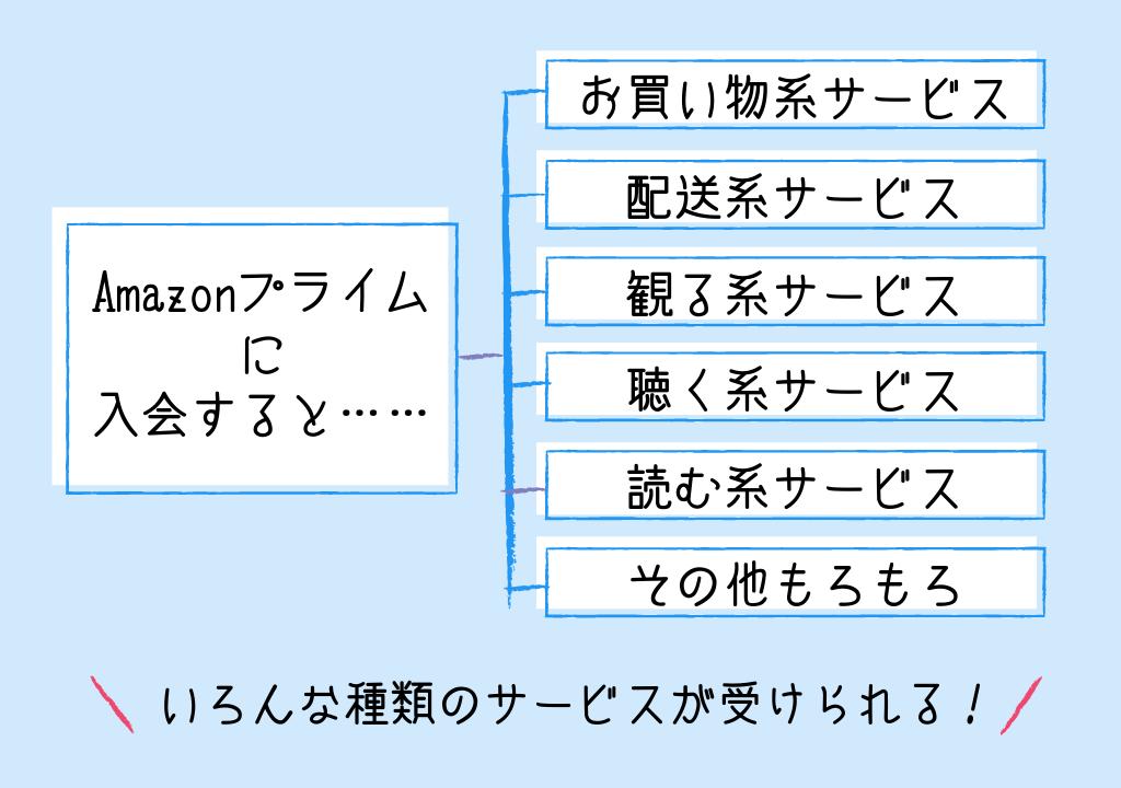 Amazonプライムの説明図